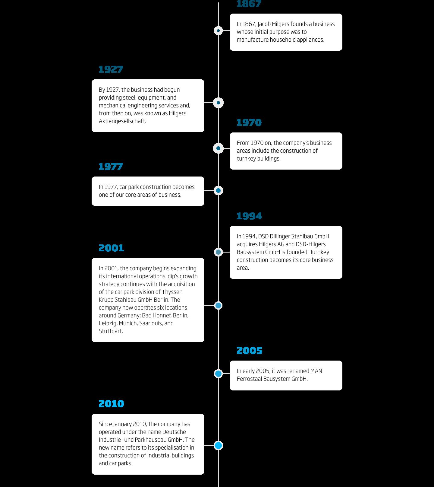dip Timeline